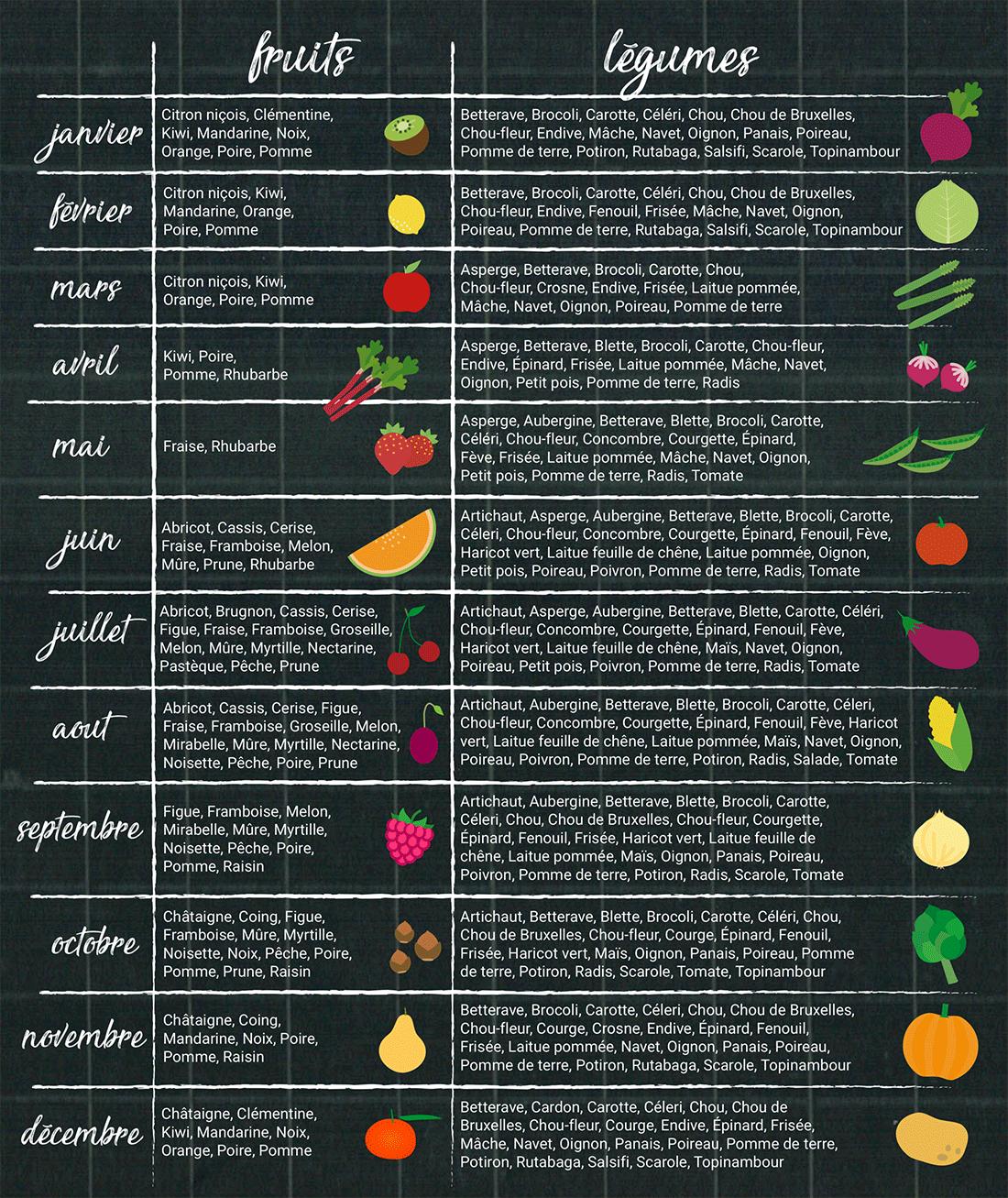 fruit legume saison